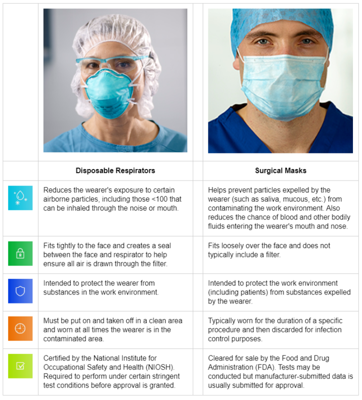 comparison between a surgical mask and a respirator by 3M
